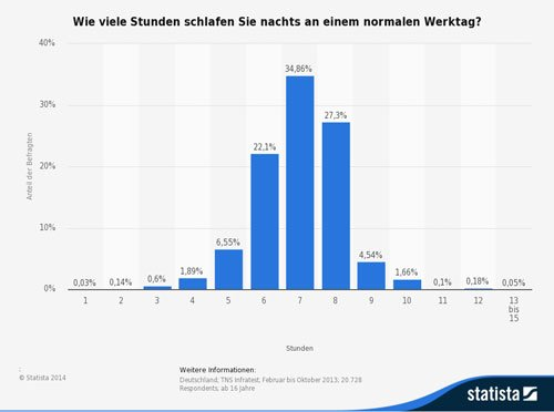 optimale Schlafzeit Statistik